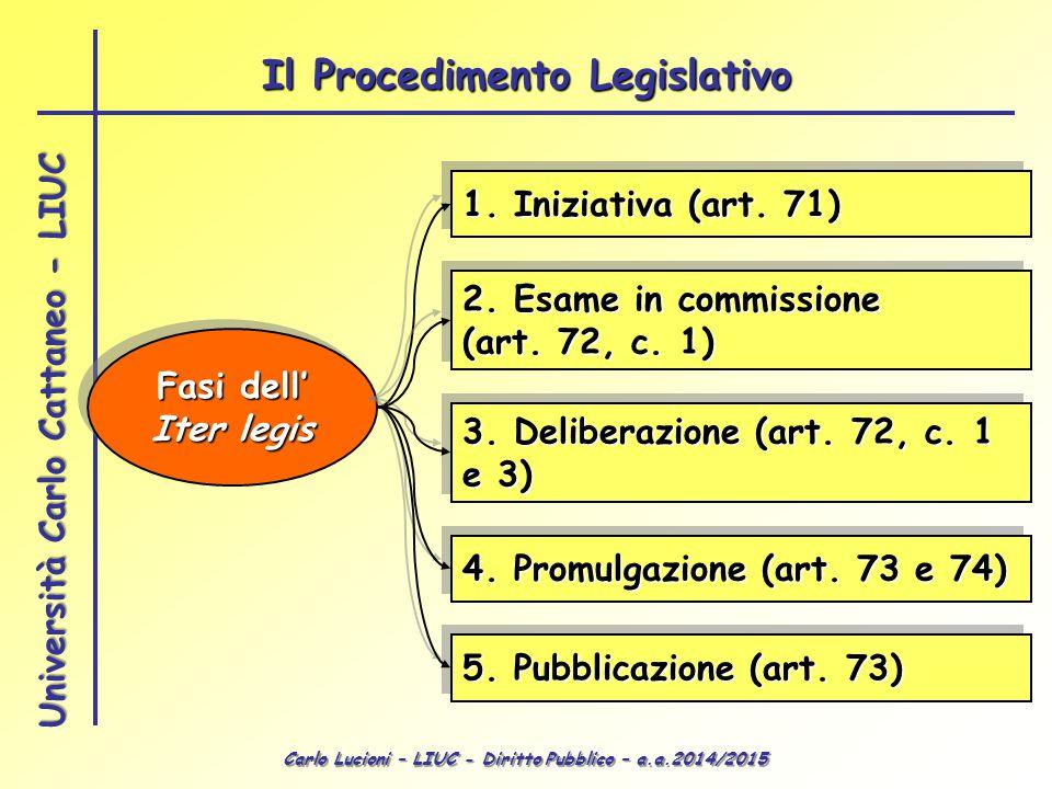 Carlo Lucioni – LIUC - Diritto Pubblico – a.a.2014/2015 Università Carlo Cattaneo - LIUC Fasi dell' Iter legis Fasi dell' Iter legis 1. Iniziativa (ar