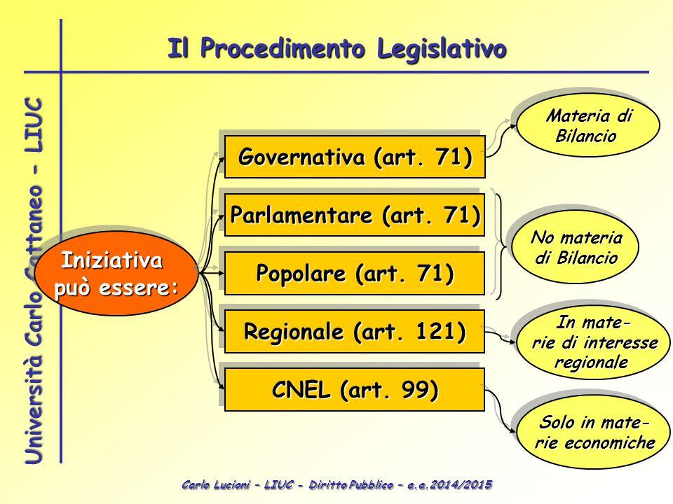 Carlo Lucioni – LIUC - Diritto Pubblico – a.a.2014/2015 Università Carlo Cattaneo - LIUC Iniziativa può essere: Iniziativa Governativa (art. 71) Parla