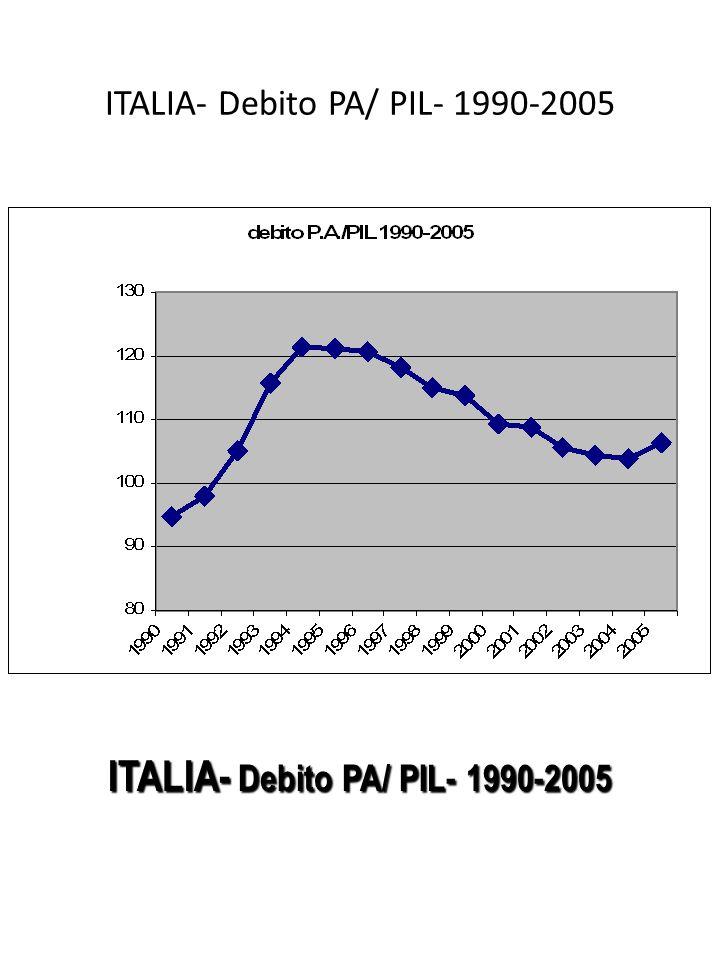 ITALIA- Debito PA/ PIL- 1990-2005