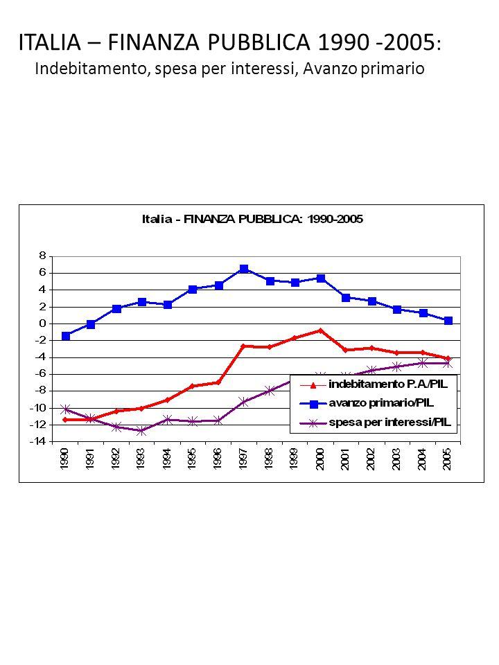 ITALIA – FINANZA PUBBLICA 1990 -2005 : Indebitamento, spesa per interessi, Avanzo primario