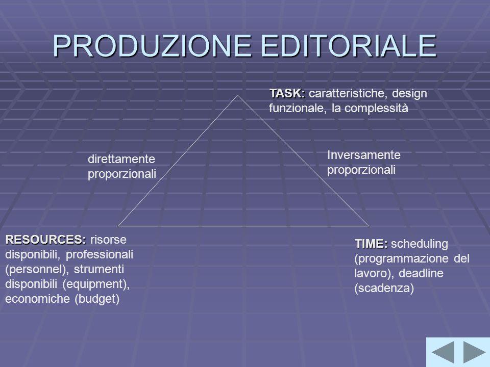 PRODUZIONE EDITORIALE TASK: TASK: caratteristiche, design funzionale, la complessità TIME: TIME: scheduling (programmazione del lavoro), deadline (scadenza) RESOURCES: RESOURCES: risorse disponibili, professionali (personnel), strumenti disponibili (equipment), economiche (budget) Inversamente proporzionali direttamente proporzionali