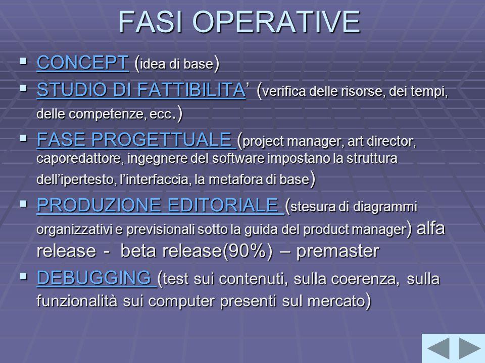 FASI OPERATIVE  CONCEPT ( idea di base ) CONCEPT  STUDIO DI FATTIBILITA' ( verifica delle risorse, dei tempi, delle competenze, ecc.) STUDIO DI FATTIBILITA STUDIO DI FATTIBILITA  FASE PROGETTUALE ( project manager, art director, caporedattore, ingegnere del software impostano la struttura dell'ipertesto, l'interfaccia, la metafora di base ) FASE PROGETTUALE FASE PROGETTUALE  PRODUZIONE EDITORIALE ( stesura di diagrammi organizzativi e previsionali sotto la guida del product manager ) alfa release - beta release(90%) – premaster PRODUZIONE EDITORIALE PRODUZIONE EDITORIALE  DEBUGGING ( test sui contenuti, sulla coerenza, sulla funzionalità sui computer presenti sul mercato ) DEBUGGING