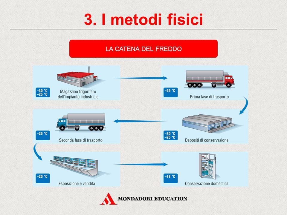3. I metodi fisici METODI FISICI DI CONSERVAZIONE DEGLI ALIMENTI Frigorifero: 4 °C / 0 °C Cella frigorifera: -30 °C / -50 °C Congelatore: 0 °C / -18 °