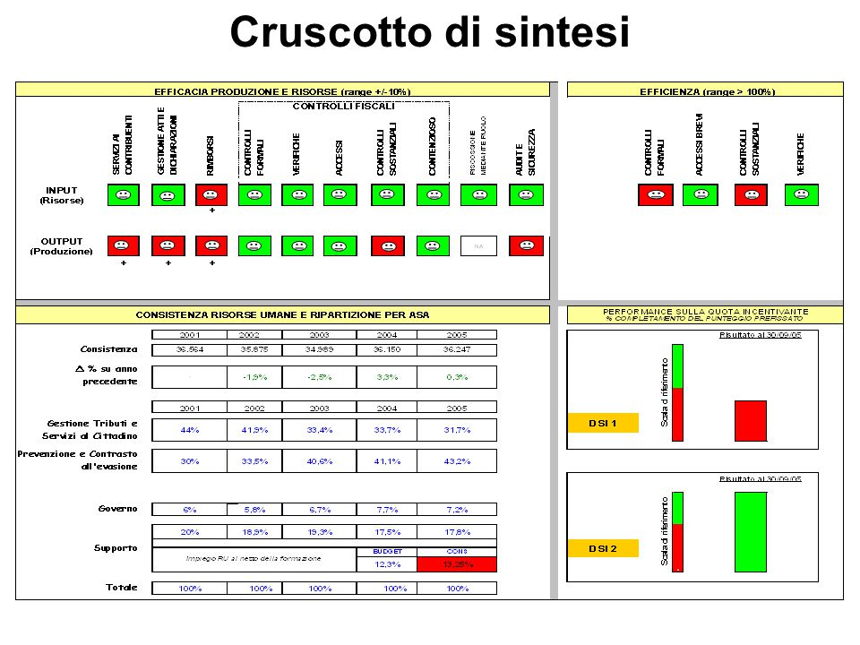Cruscotto di sintesi