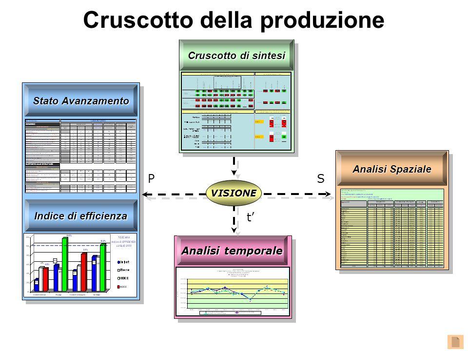 Analisi temporale Indice di efficienza Analisi Spaziale Cruscotto di sintesi t' SP VISIONE Stato Avanzamento Cruscotto della produzione
