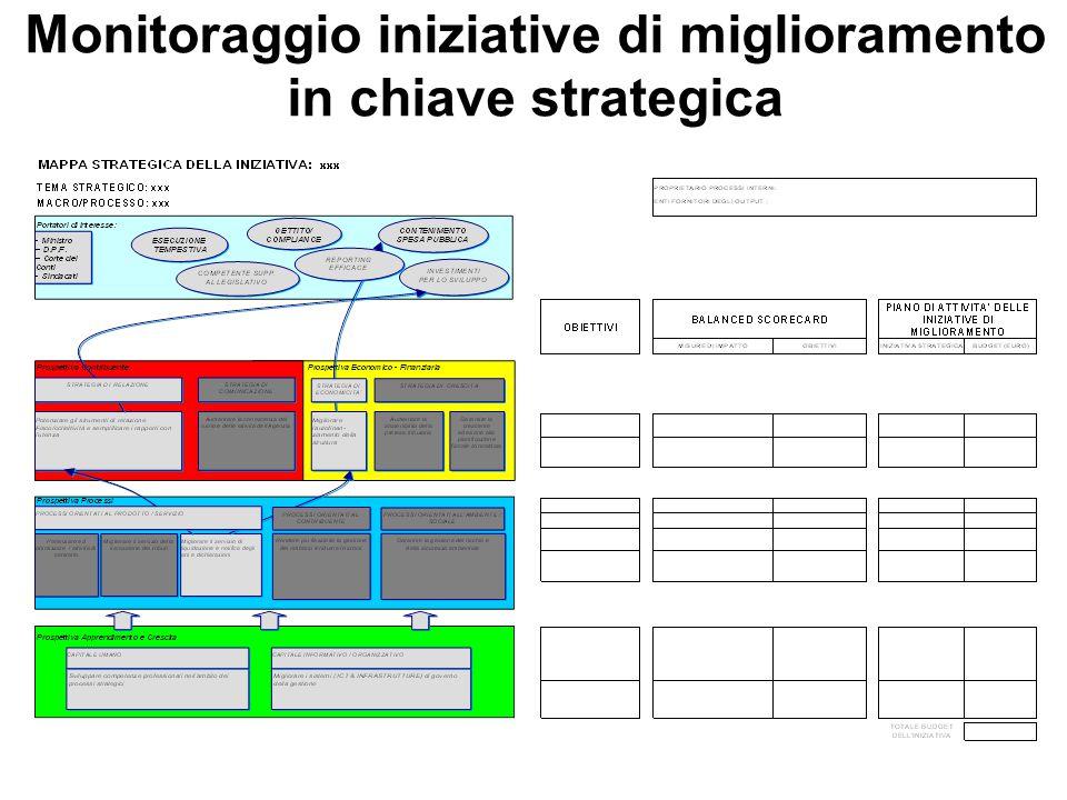 Monitoraggio iniziative di miglioramento in chiave strategica