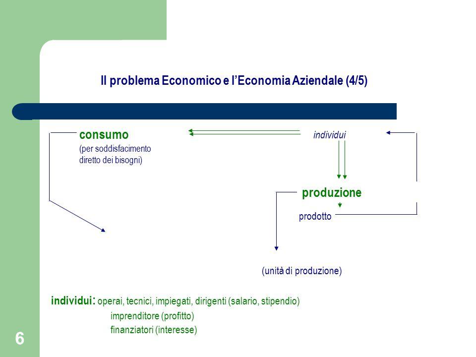 6 consumo (per soddisfacimento diretto dei bisogni) individui (unità di produzione) prodotto individui : operai, tecnici, impiegati, dirigenti (salario, stipendio) imprenditore (profitto) finanziatori (interesse) produzione Il problema Economico e l'Economia Aziendale (4/5)