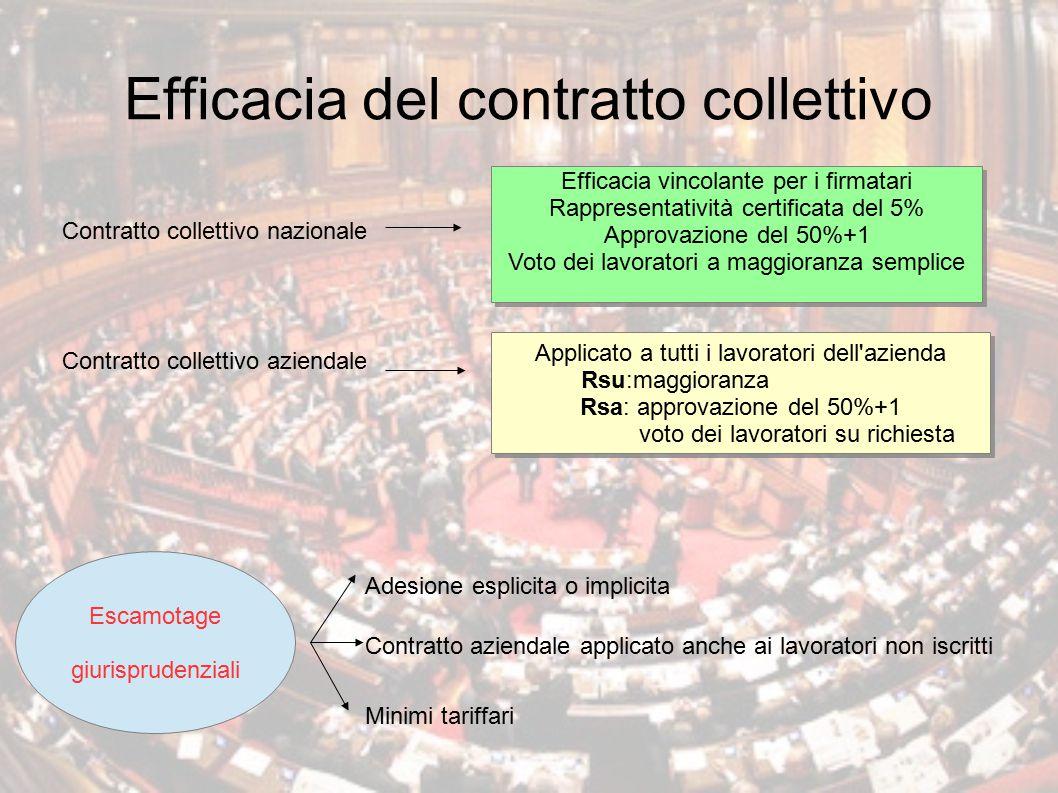 Efficacia del contratto collettivo Contratto collettivo nazionale Contratto collettivo aziendale Efficacia vincolante per i firmatari Rappresentativit