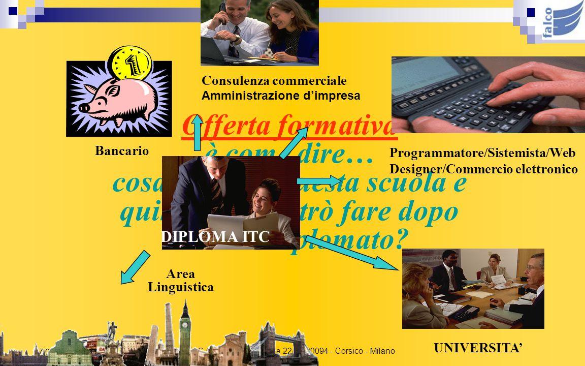 ITCS G. Falcone V.le Italia 22/26 20094 - Corsico - Milano 17/07/2015 CHI DOPO IL DIPLOMA SCEGLIE DI ANDARE A LAVORARE, TROVA TANTE PORTE APERTE Il ti