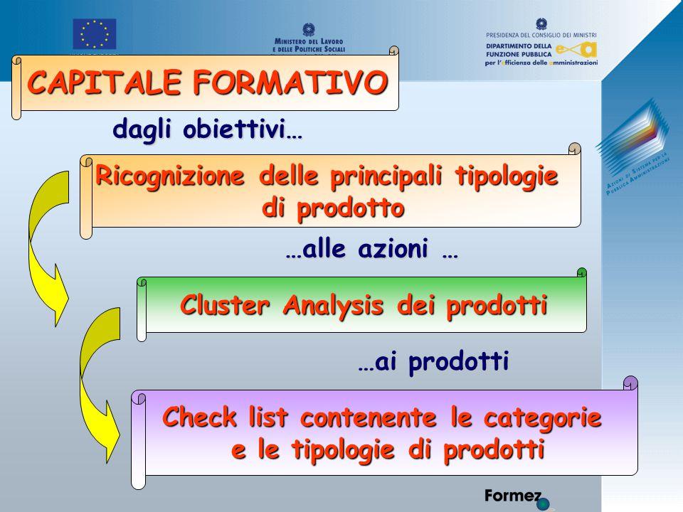Ricognizione delle principali tipologie di prodotto Check list contenente le categorie e le tipologie di prodotti Cluster Analysis dei prodotti dagli obiettivi… …alle azioni … …ai prodotti CAPITALE FORMATIVO