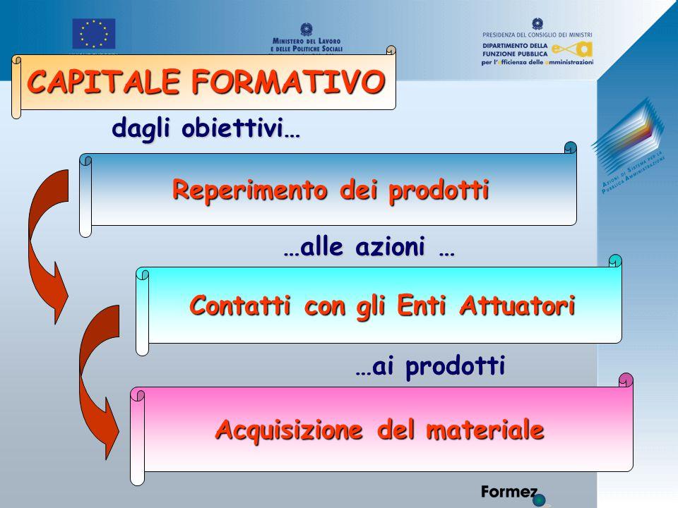 Reperimento dei prodotti Acquisizione del materiale Contatti con gli Enti Attuatori dagli obiettivi… …alle azioni … …ai prodotti CAPITALE FORMATIVO