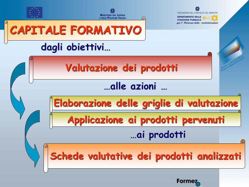 Valutazione dei prodotti Schede valutative dei prodotti analizzati Elaborazione delle griglie di valutazione dagli obiettivi… …alle azioni … …ai prodotti CAPITALE FORMATIVO Applicazione ai prodotti pervenuti