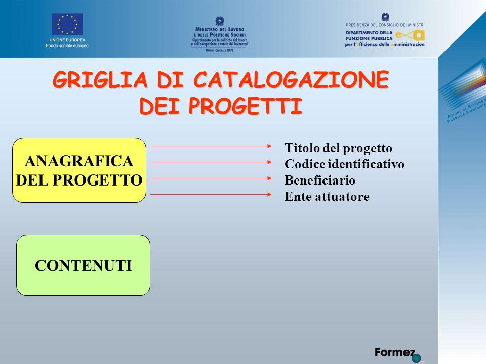 GRIGLIA DI CATALOGAZIONE DEI PROGETTI ANAGRAFICA DEL PROGETTO Titolo del progetto Codice identificativo Beneficiario Ente attuatore CONTENUTI