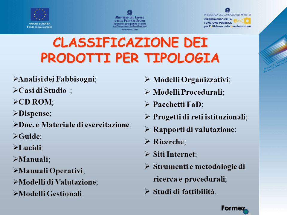 CLASSIFICAZIONE DEI PRODOTTI PER TIPOLOGIA  Analisi dei Fabbisogni;  Casi di Studio;  CD ROM;  Dispense;  Doc.