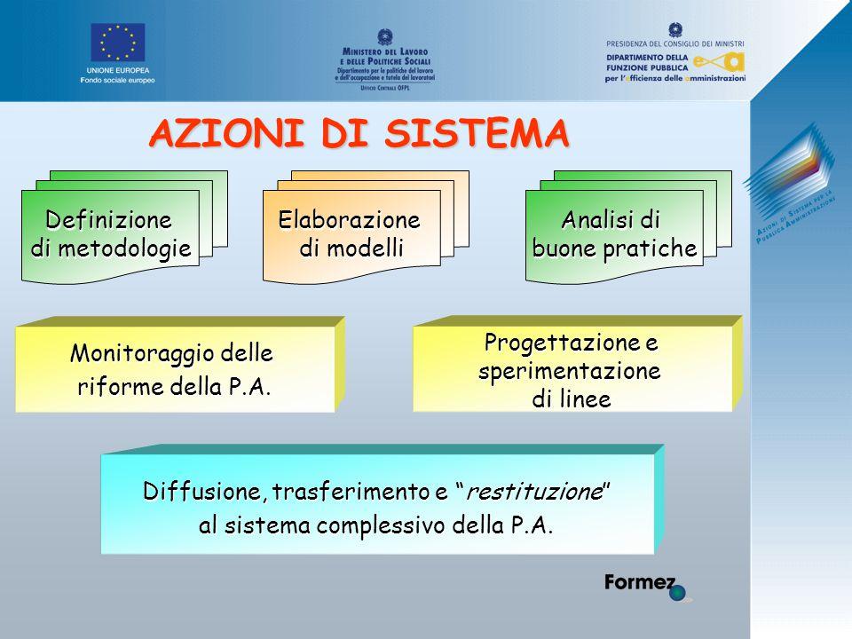 AZIONI DI SISTEMA Definizione di metodologie Elaborazione di modelli Analisi di buone pratiche Monitoraggio delle riforme della P.A.