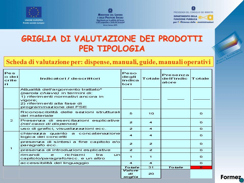 GRIGLIA DI VALUTAZIONE DEI PRODOTTI PER TIPOLOGIA Scheda di valutazione per: dispense, manuali, guide, manuali operativi