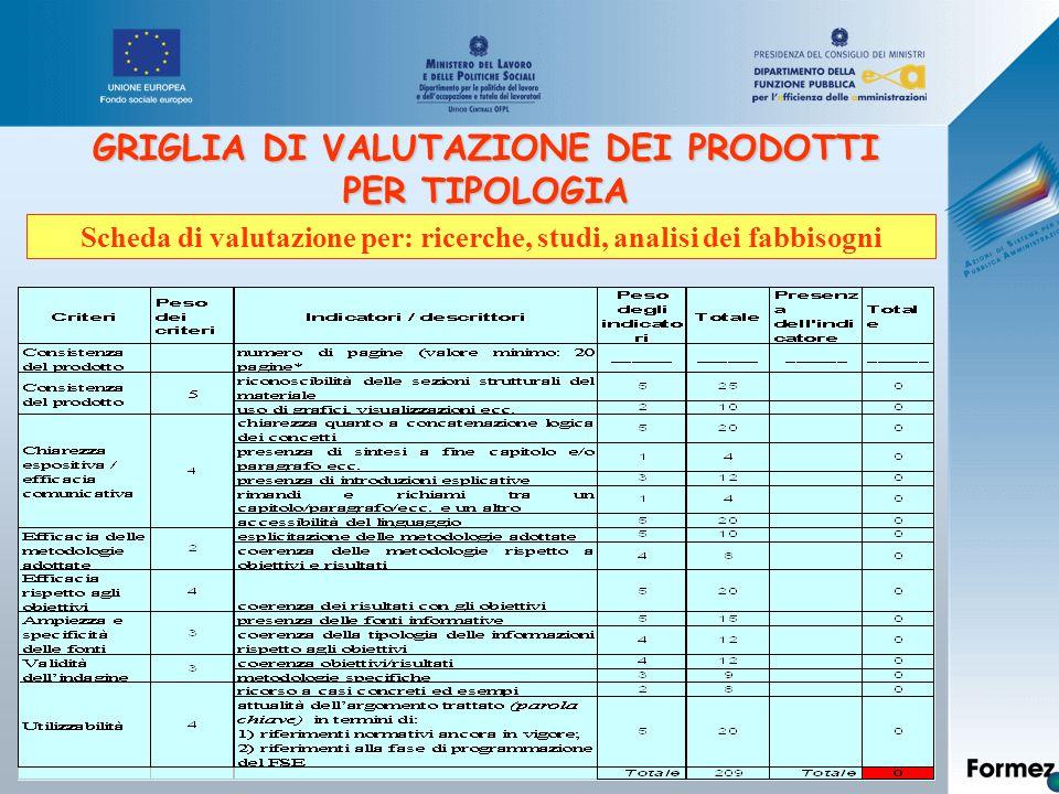 GRIGLIA DI VALUTAZIONE DEI PRODOTTI PER TIPOLOGIA Scheda di valutazione per: ricerche, studi, analisi dei fabbisogni