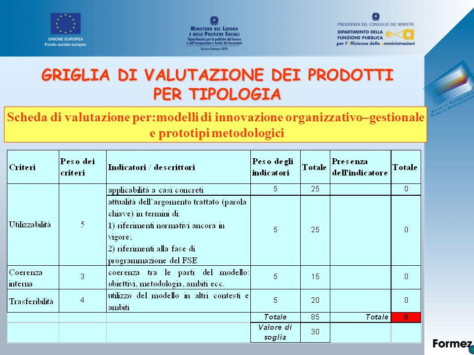 GRIGLIA DI VALUTAZIONE DEI PRODOTTI PER TIPOLOGIA Scheda di valutazione per:modelli di innovazione organizzativo–gestionale e prototipi metodologici