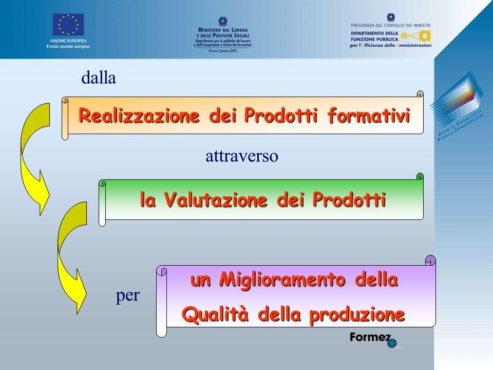 Realizzazione dei Prodotti formativi un Miglioramento della Qualità della produzione la Valutazione dei Prodotti dalla attraverso per