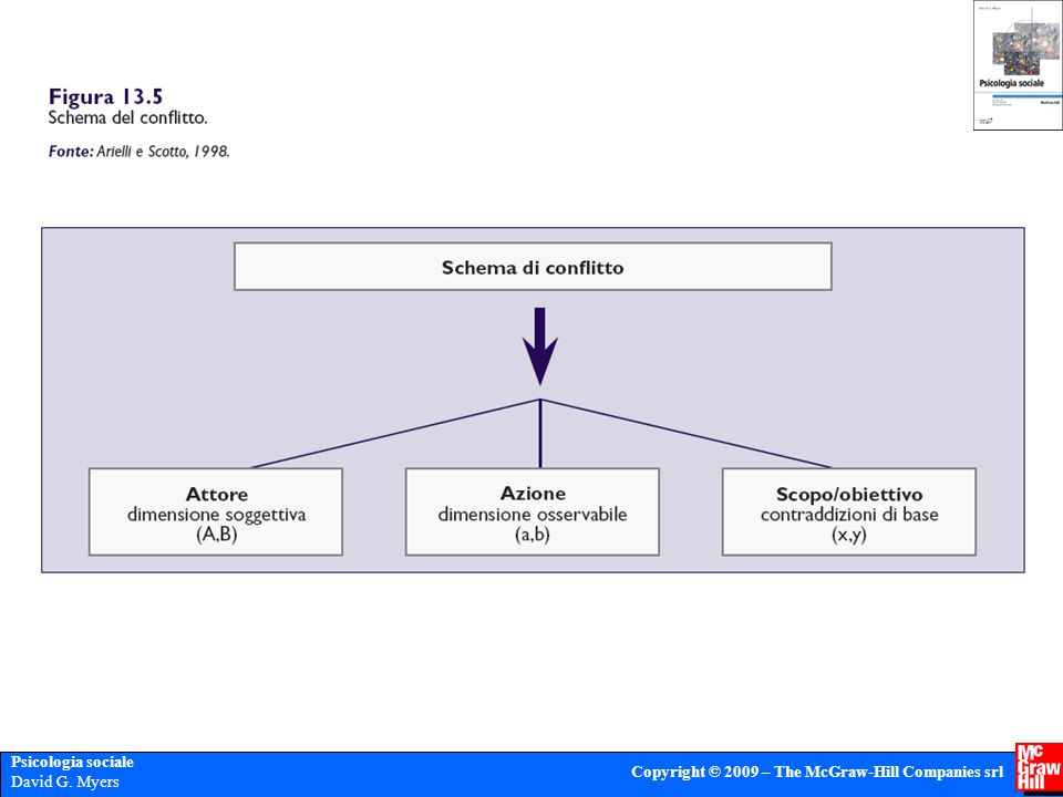 Psicologia sociale David G. Myers Copyright © 2009 – The McGraw-Hill Companies srl