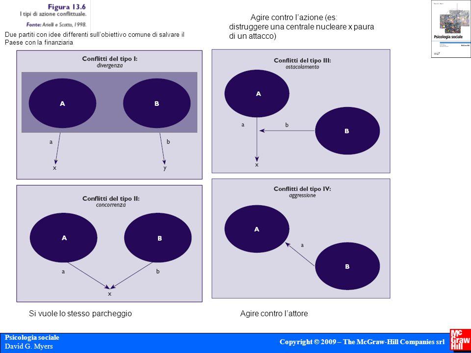 Psicologia sociale David G. Myers Copyright © 2009 – The McGraw-Hill Companies srl Si vuole lo stesso parcheggio Due partiti con idee differenti sull'
