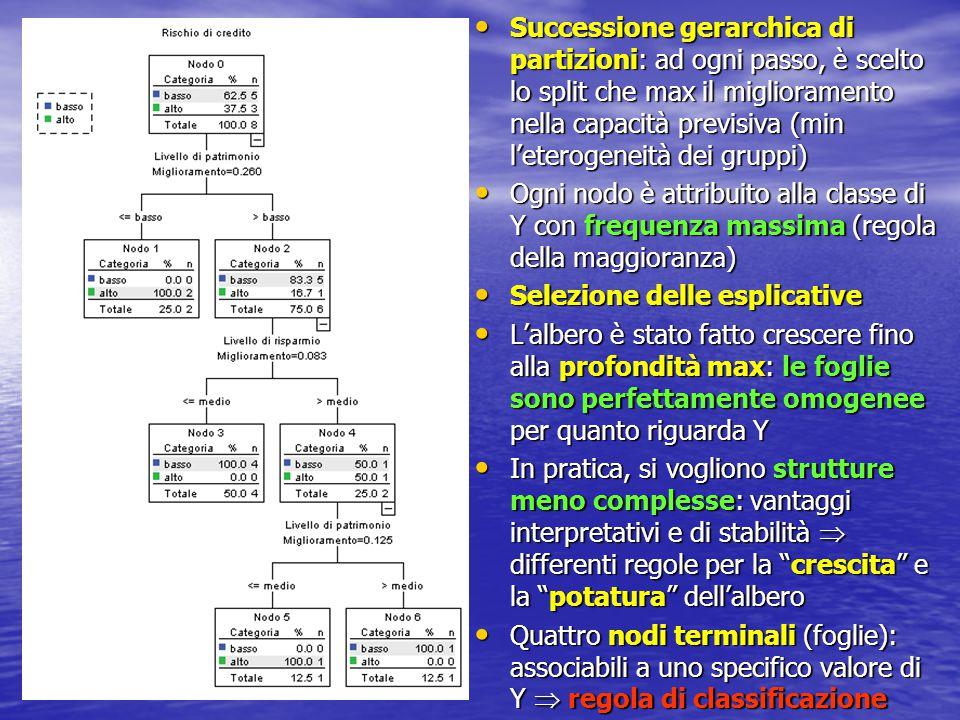 Successione gerarchica di partizioni: ad ogni passo, è scelto lo split che max il miglioramento nella capacità previsiva (min l'eterogeneità dei gruppi) Successione gerarchica di partizioni: ad ogni passo, è scelto lo split che max il miglioramento nella capacità previsiva (min l'eterogeneità dei gruppi) Ogni nodo è attribuito alla classe di Y con frequenza massima (regola della maggioranza) Ogni nodo è attribuito alla classe di Y con frequenza massima (regola della maggioranza) Selezione delle esplicative Selezione delle esplicative L'albero è stato fatto crescere fino alla profondità max: le foglie sono perfettamente omogenee per quanto riguarda Y L'albero è stato fatto crescere fino alla profondità max: le foglie sono perfettamente omogenee per quanto riguarda Y In pratica, si vogliono strutture meno complesse: vantaggi interpretativi e di stabilità  differenti regole per la crescita e la potatura dell'albero In pratica, si vogliono strutture meno complesse: vantaggi interpretativi e di stabilità  differenti regole per la crescita e la potatura dell'albero Quattro nodi terminali (foglie): associabili a uno specifico valore di Y  regola di classificazione Quattro nodi terminali (foglie): associabili a uno specifico valore di Y  regola di classificazione