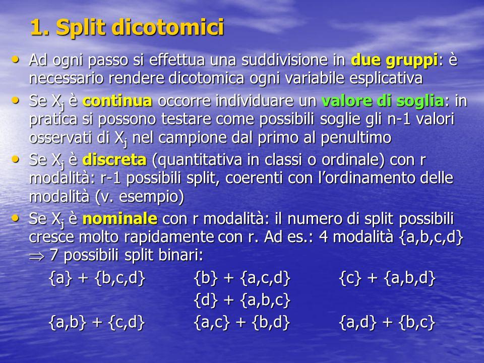 1. Split dicotomici Ad ogni passo si effettua una suddivisione in due gruppi: è necessario rendere dicotomica ogni variabile esplicativa Ad ogni passo