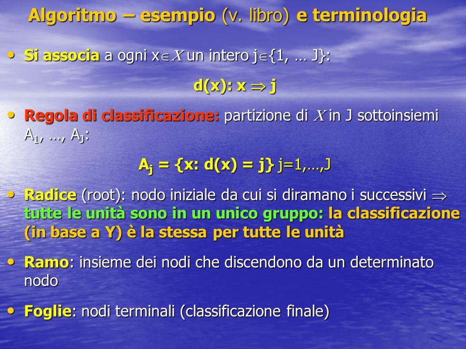 Algoritmo – esempio (v.