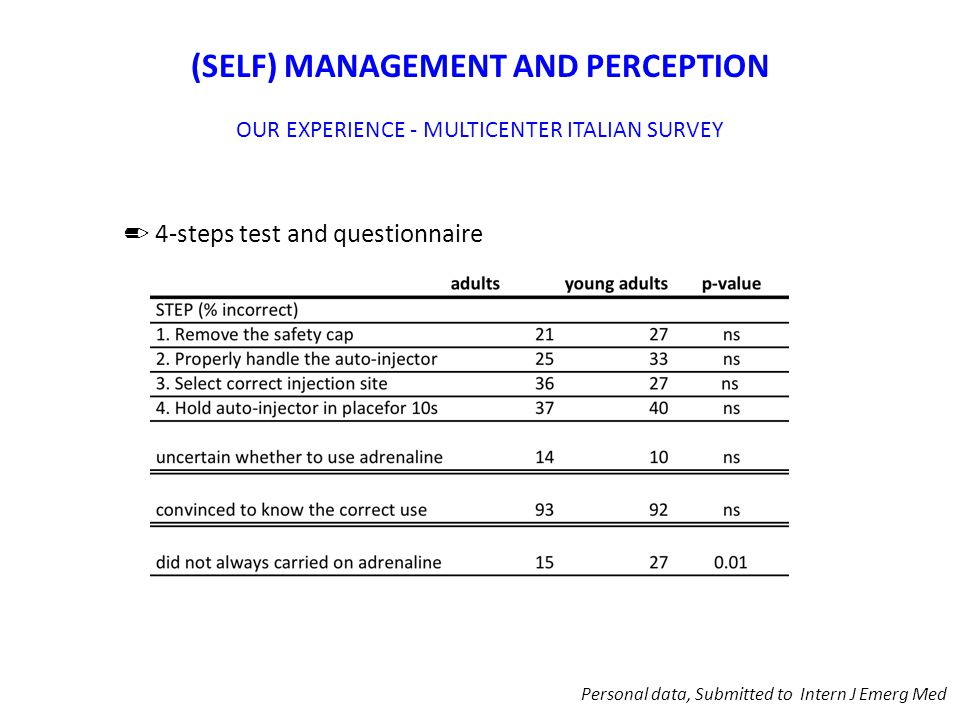 (SELF) MANAGEMENT AND PERCEPTION OUR EXPERIENCE - MULTICENTER ITALIAN SURVEY ✏ 4-steps test and questionnaire Personal data, Submitted to Intern J Emerg Med
