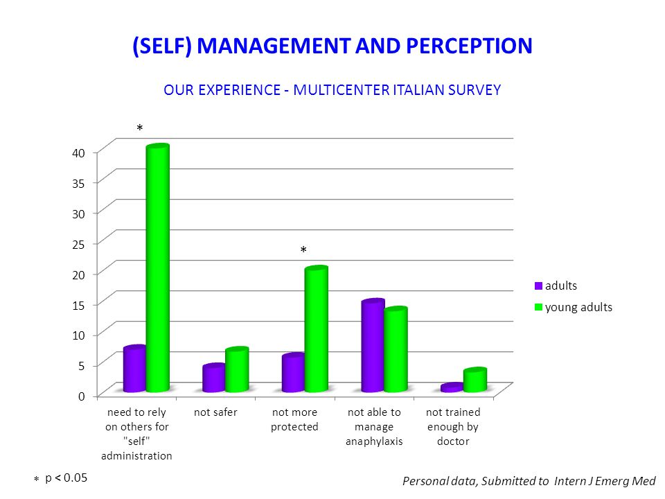 (SELF) MANAGEMENT AND PERCEPTION OUR EXPERIENCE - MULTICENTER ITALIAN SURVEY Personal data, Submitted to Intern J Emerg Med * * * p < 0.05