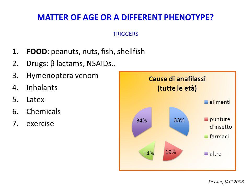 1.FOOD: peanuts, nuts, fish, shellfish 2.Drugs: β lactams, NSAIDs.. 3.Hymenoptera venom 4.Inhalants 5.Latex 6.Chemicals 7.exercise MATTER OF AGE OR A