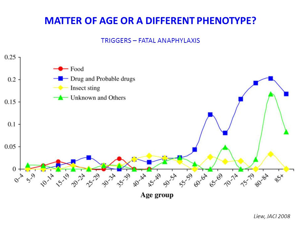 Liew, JACI 2008 MATTER OF AGE OR A DIFFERENT PHENOTYPE? TRIGGERS – FATAL ANAPHYLAXIS