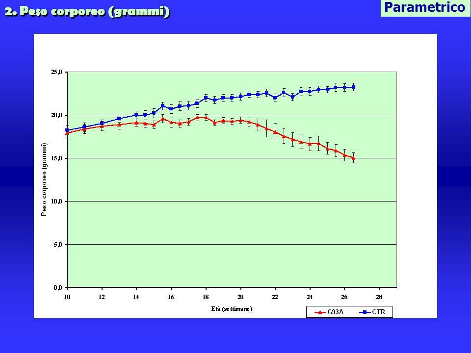 2. Peso corporeo (grammi) Parametrico