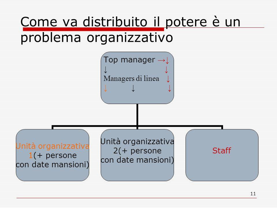 11 Come va distribuito il potere è un problema organizzativo