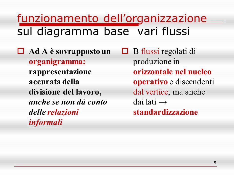 6 C flusso di comunicazioni informali D Insieme di costellazioni di lavoro