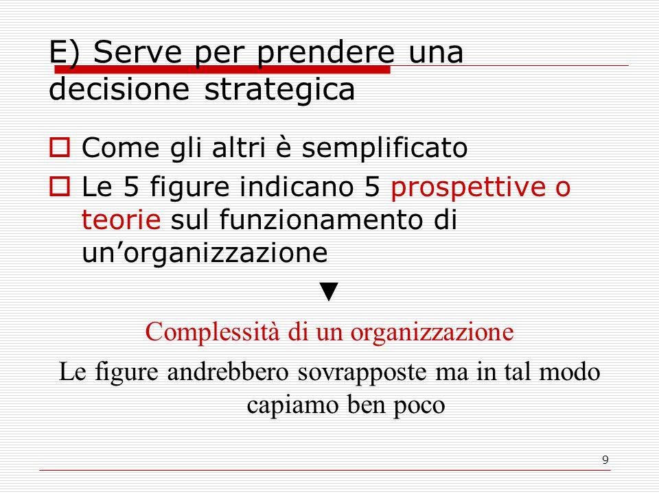 9 E) Serve per prendere una decisione strategica  Come gli altri è semplificato  Le 5 figure indicano 5 prospettive o teorie sul funzionamento di un'organizzazione ▼ Complessità di un organizzazione Le figure andrebbero sovrapposte ma in tal modo capiamo ben poco