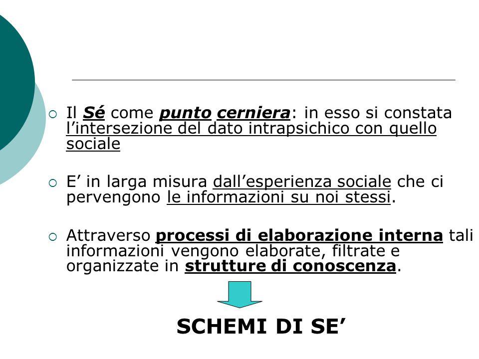  Il Sé come punto cerniera: in esso si constata l'intersezione del dato intrapsichico con quello sociale  E' in larga misura dall'esperienza sociale