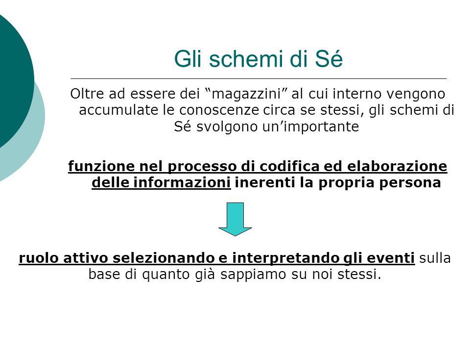 Gli schemi di Sé Fanno parte del sistema degli schemi di Sé  Il working self- concept (concetto di Sé operativo)  I Sé possibili
