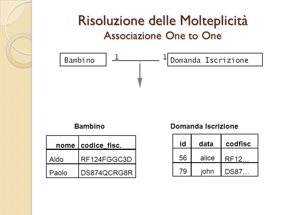 Risoluzione delle Molteplicità Associazione One to One Domanda IscrizioneBambino 11 nomecodice_fisc. Bambino AldoRF124FGGC3D PaoloDS874QCRG8R Domanda
