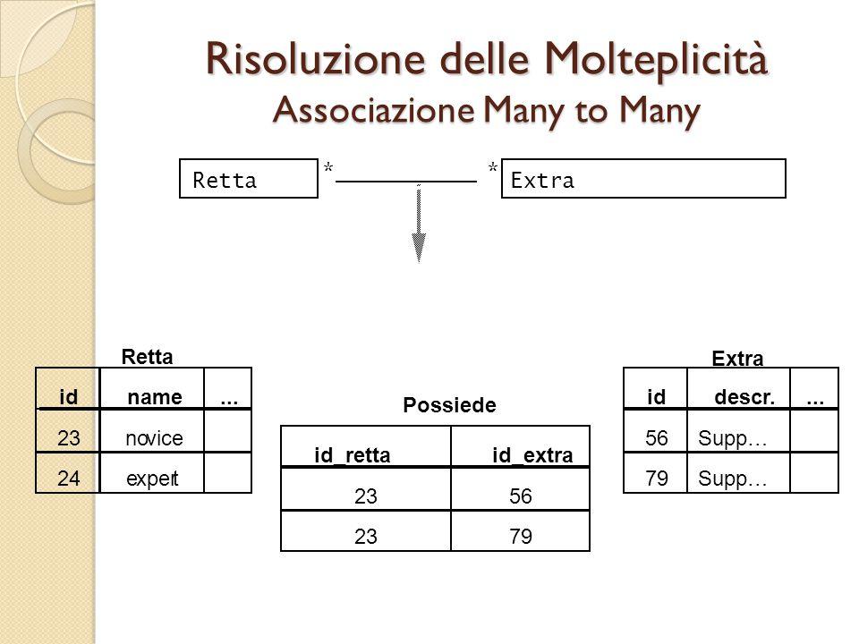 Risoluzione delle Molteplicità Associazione Many to Many id Retta 23 name... novice 24expert id_rettaid_extra Possiede 2356 2379 Extra id 56 descr....