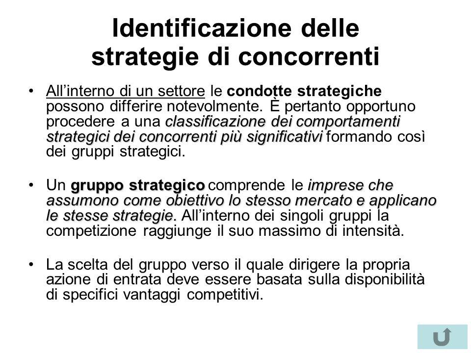 Identificazione delle strategie di concorrenti classificazione dei comportamenti strategici dei concorrenti più significativiAll'interno di un settore le condotte strategiche possono differire notevolmente.
