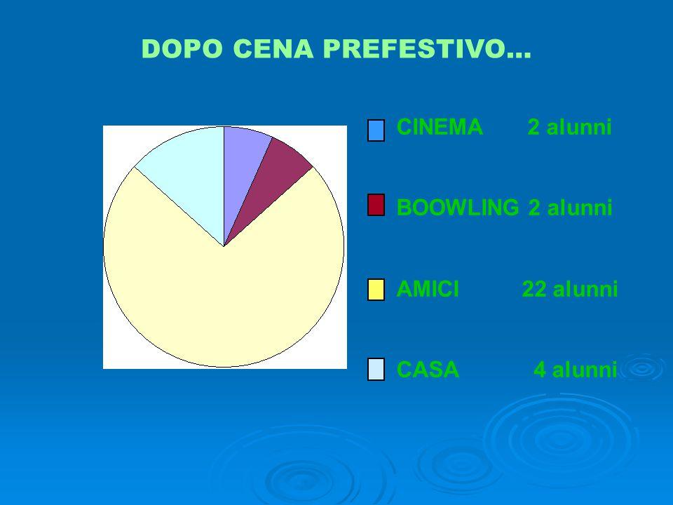 DOPO CENA PREFESTIVO… CINEMA 2 alunni BOOWLING 2 alunni AMICI 22 alunni CASA 4 alunni