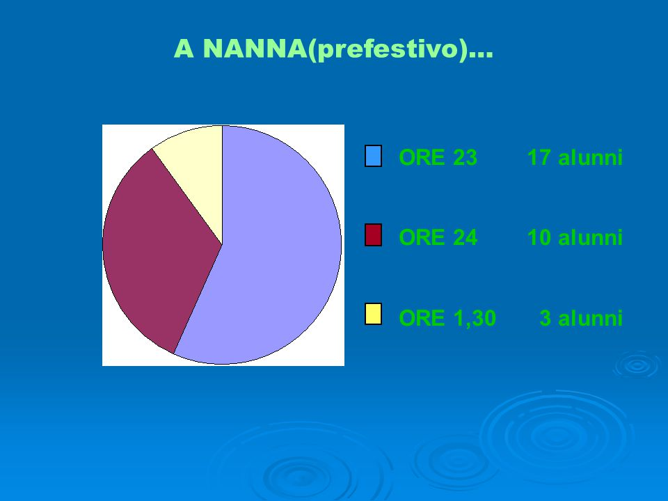A NANNA(prefestivo)… ORE 23 17 alunni ORE 24 10 alunni ORE 1,30 3 alunni