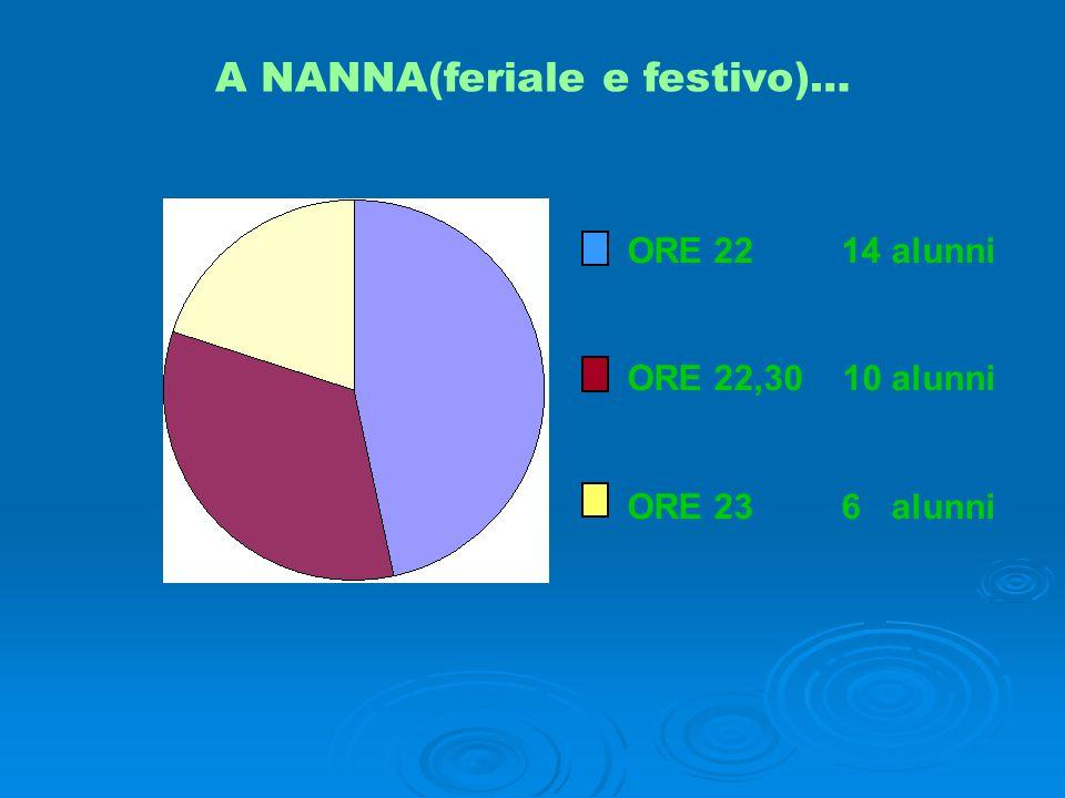 A NANNA(feriale e festivo)… ORE 22 14 alunni ORE 22,30 10 alunni ORE 23 6 alunni