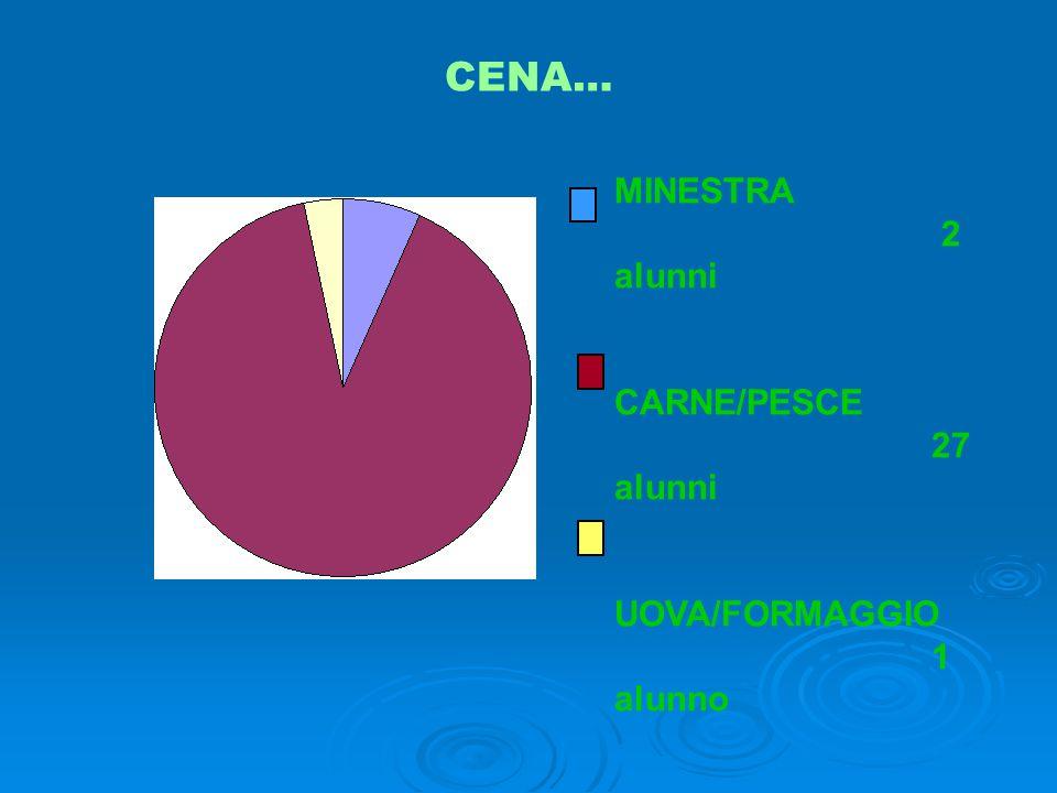 CENA… MINESTRA 2 alunni CARNE/PESCE 27 alunni UOVA/FORMAGGIO 1 alunno