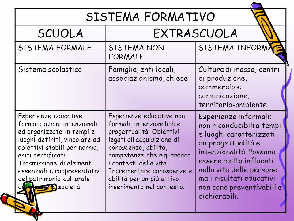 SISTEMA FORMATIVO SCUOLAEXTRASCUOLA SISTEMA FORMALESISTEMA NON FORMALE SISTEMA INFORMALE Sistema scolasticoFamiglia, enti locali, associazionismo, chi