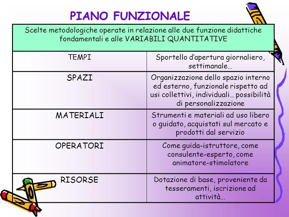 PIANO FUNZIONALE Scelte metodologiche operate in relazione alle due funzione didattiche fondamentali e alle VARIABILI QUANTITATIVE TEMPISportello d'ap