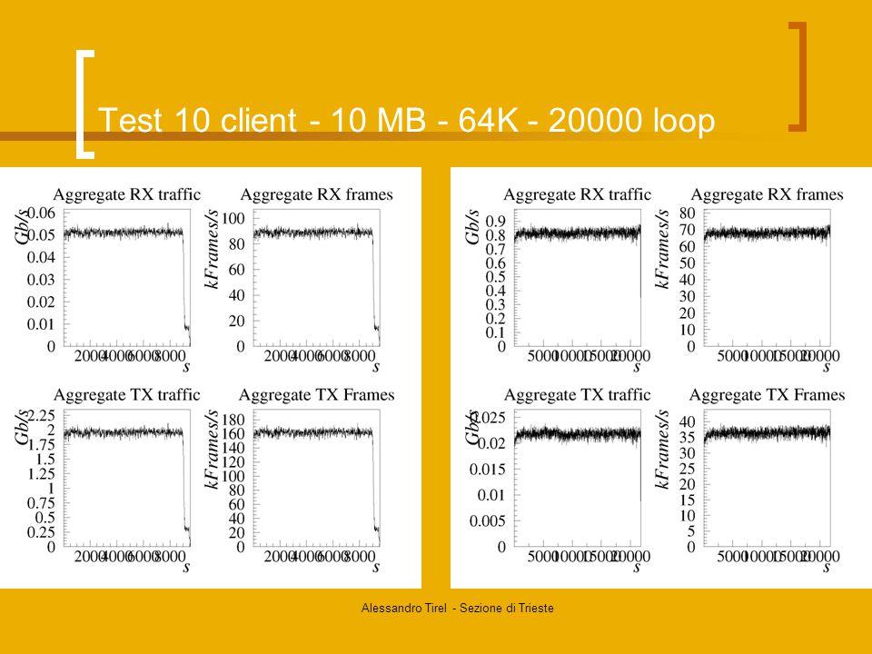Alessandro Tirel - Sezione di Trieste Test 10 client - 10 MB - 64K - 20000 loop