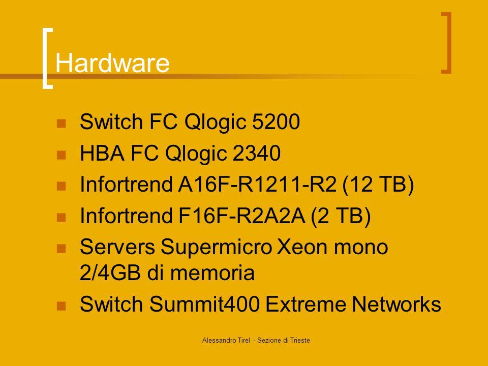 Alessandro Tirel - Sezione di Trieste Hardware Switch FC Qlogic 5200 HBA FC Qlogic 2340 Infortrend A16F-R1211-R2 (12 TB) Infortrend F16F-R2A2A (2 TB) Servers Supermicro Xeon mono 2/4GB di memoria Switch Summit400 Extreme Networks