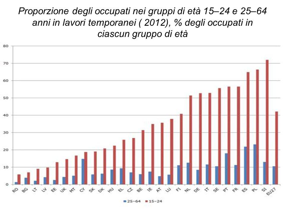 Proporzione degli occupati nei gruppi di età 15–24 e 25–64 anni in lavori temporanei ( 2012), % degli occupati in ciascun gruppo di età